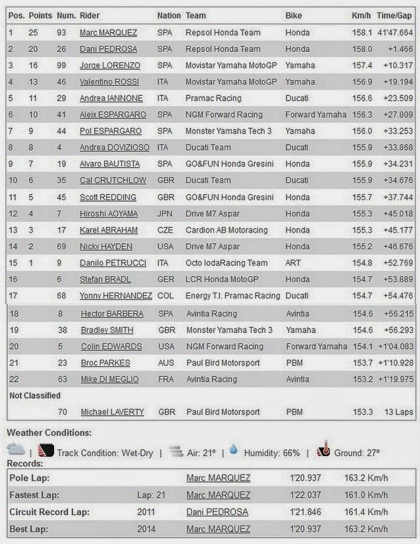 Hasil Race MotoGP Jerman 2014