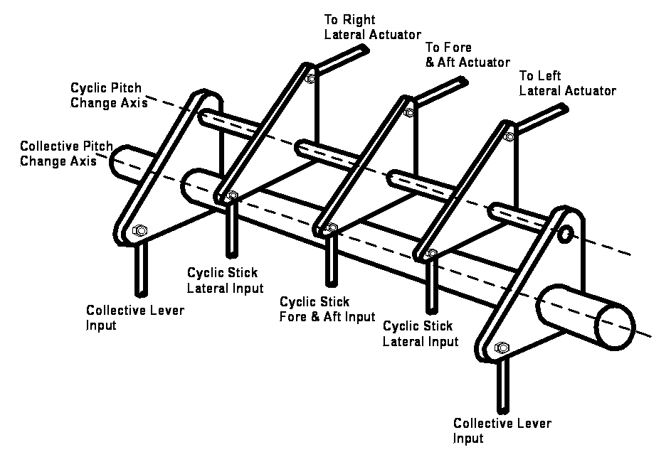 helicopter swashplate diagram