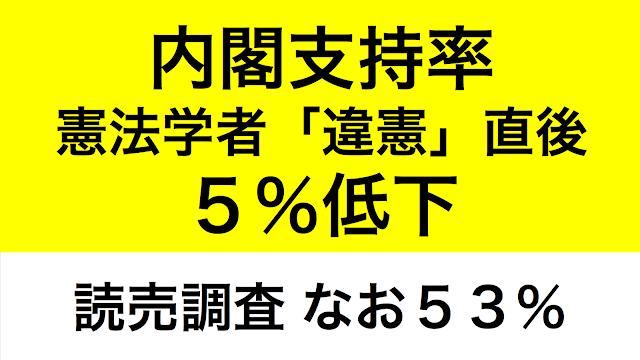 内閣支持率讀賣新聞
