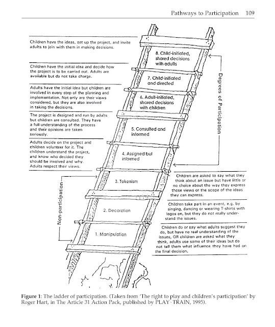 harts ladder of participation Soundout's ladder of student involvement  roger hart, a sociologist for unicef who developed the original ladder of children's participation in 1994,.