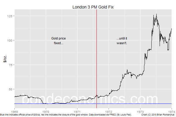 Chart: Gold And The Closure Of The Gold Window