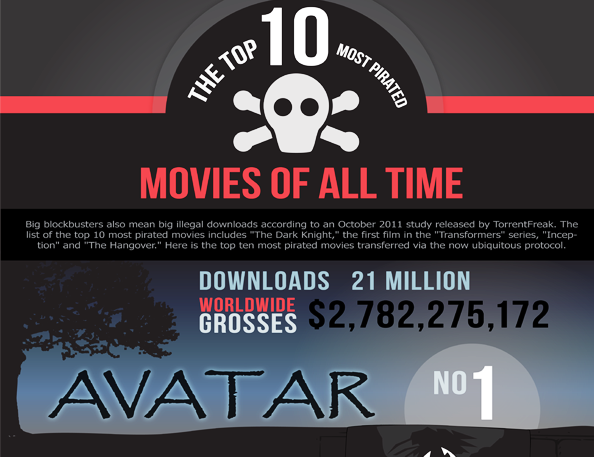 Most Pirated Movies Of All Time