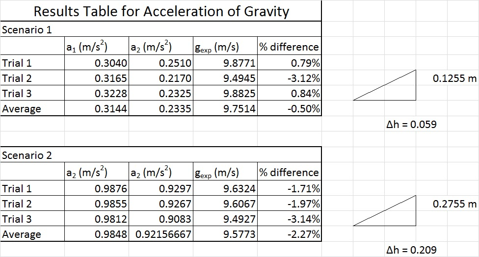free fall acceleration due to gravity lab report
