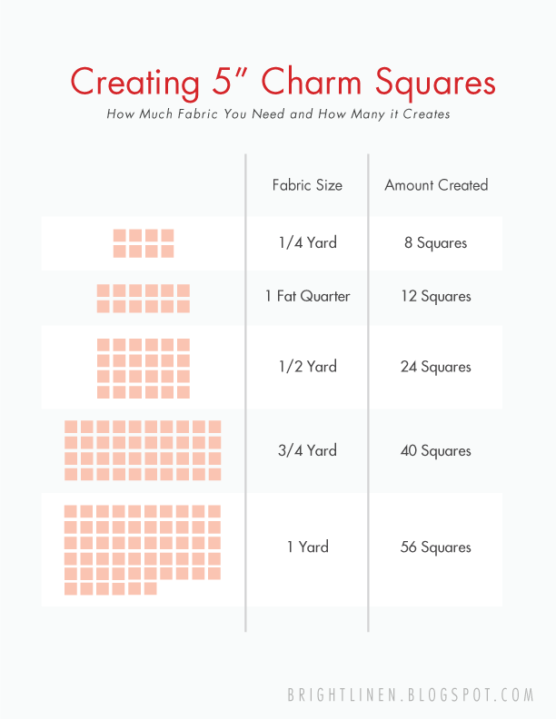 Creating your own Charm Squares