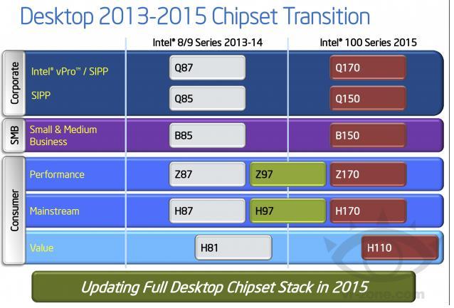Transisi_Chipset_Intel_2013-2015