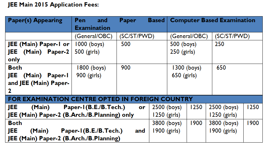 JEE Main 2015 Application Form