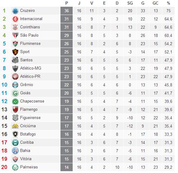 Classificação Campeonato Brasileiro Serie A  2014 /16° Rodada