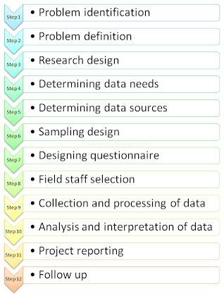 Steps in marketing research process