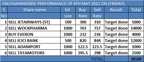 ONLYGAIN PERFORMANCE OF 4TH MAY 2012 ON (FRIDAY)