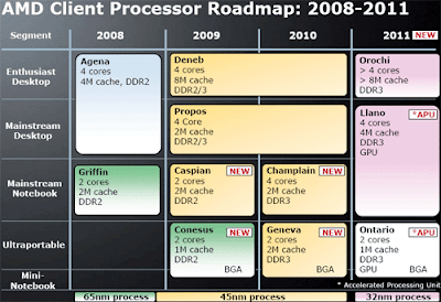 AMD Bulldozer Processor