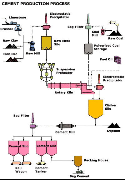 Portland Cement Kiln Production Process : Material of civil engineering portland cement