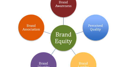 conclusion brand equity Definition of brand equity brand equity is a added value given for the products and services  conclusion outline of presentation the importance of brands brands the role of brands scope of.