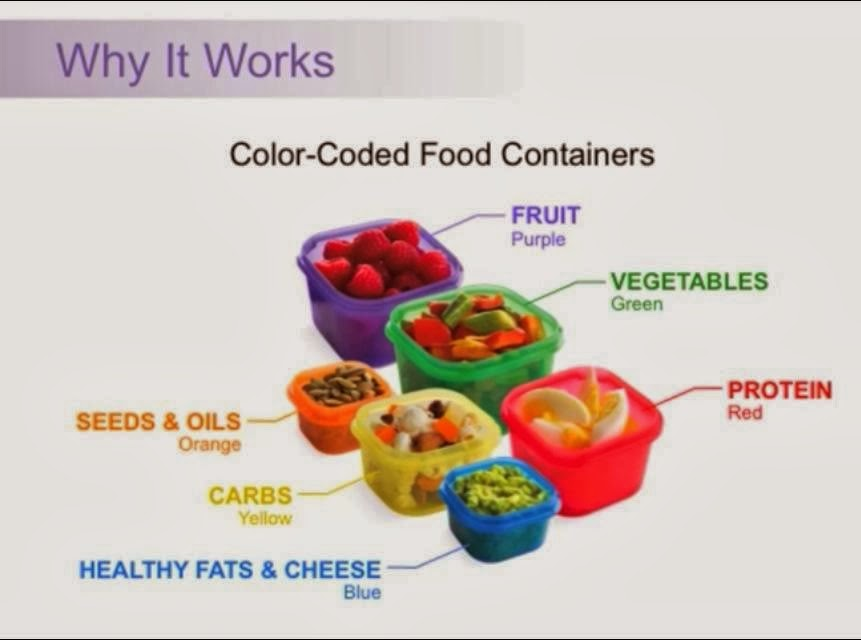 21 Day Fix Color-Coded Food Containers, 21 Day Fix Update
