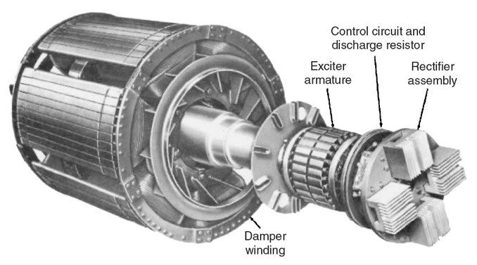 Difference Between Synchronous Motors With Damper Winding