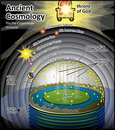Ancient+Cosmology2.jpg