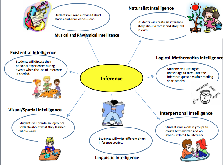 What is inference? How to teach inference skills to kids   IEP goals.