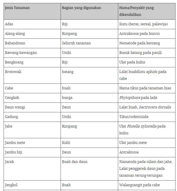 Macam-Macam Tanaman Yang Dapat di Buat Pestisida Organik