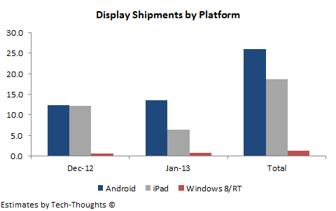 Tablet Display Shipments by Platform