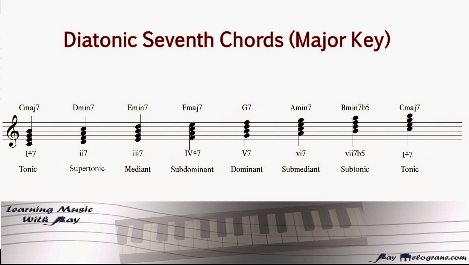 Learning music with ray blog chord progressions in minor keys the diatonic triads and seventh chords are constructed in almost the same way however a slight adjustment needs to be made for two of the hexwebz Image collections
