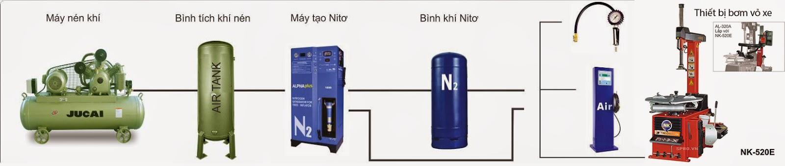 Máy bơm khí ni tơ 1690A/FN