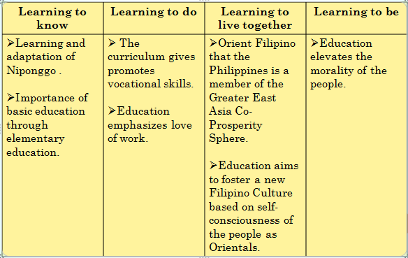 government system during the japanese period in the philippines Philippine literary production during the american period in the philippines   gained the upper hand in day to day discourse on politics and governance  in  filipino by teachers of composition throughout the school system.