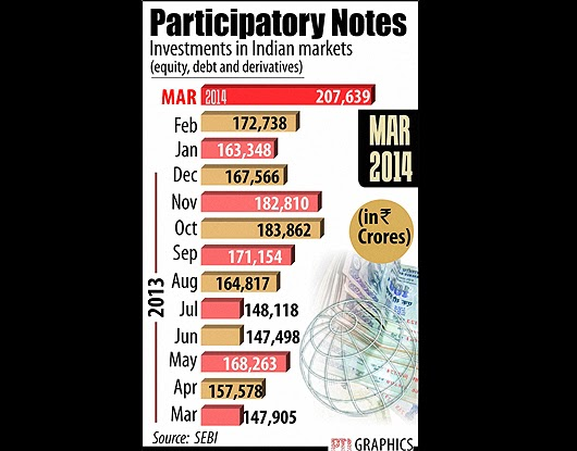 Strong Rumours P-Notes from Mauritius will be TAXED in India