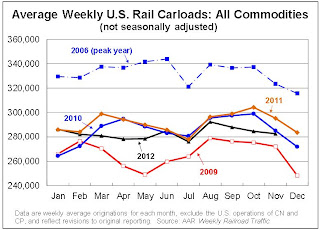 "AAR: Rail Traffic ""mixed"" in November"