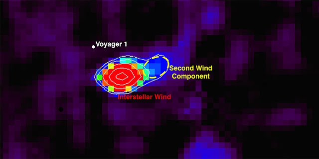 This image shows a sky map of neutral oxygen atoms--represented by the variously colored pixels--coming towards (foreground) the IBEX spacecraft from the boundary of our solar system. The most intense feature, like a spotlight in the sky, is in red and shows interstellar oxygen wind coming towards IBEX, with the second wind component highlighted by the dashed yellow ellipse. The white dot indicates the direction in which Voyager 1 is heading away from the foreground. Voyager 1 currently traverses the layer of the heliosphere from which the second wind component originates. Image adapted from a figure in the ApJS paper authored by UNH graduate student Jeewoo Park.