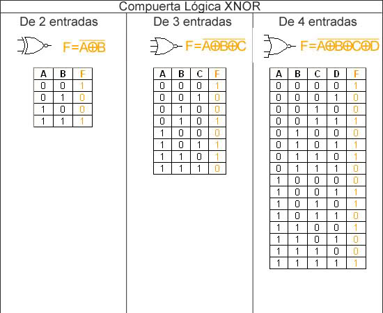 Tecnicas digitales for Puertas xor y xnor