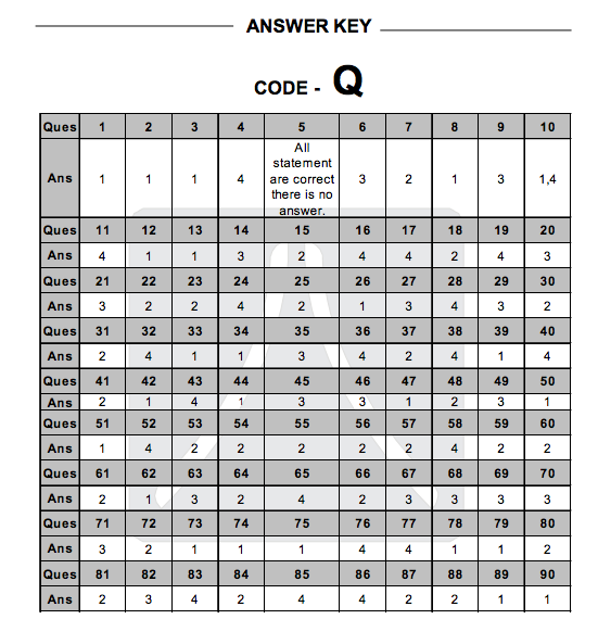 Tips jee: Answer Keys & Solutions Jee Mains 2013 ( JEE Expected ...