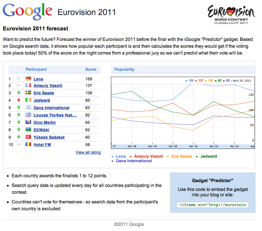 Google Prognose-Tool zum Eurovision Song Contest