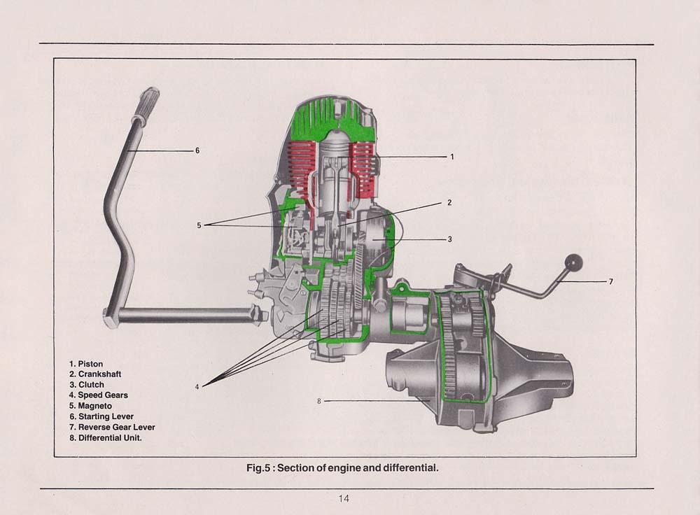 Bz U0026 39 S Bmw Isetta 300 U0026 39 S  Bajaj Service Manual