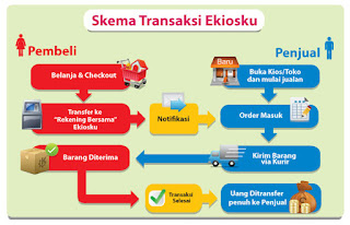 situs jual beli online aman Indonesia