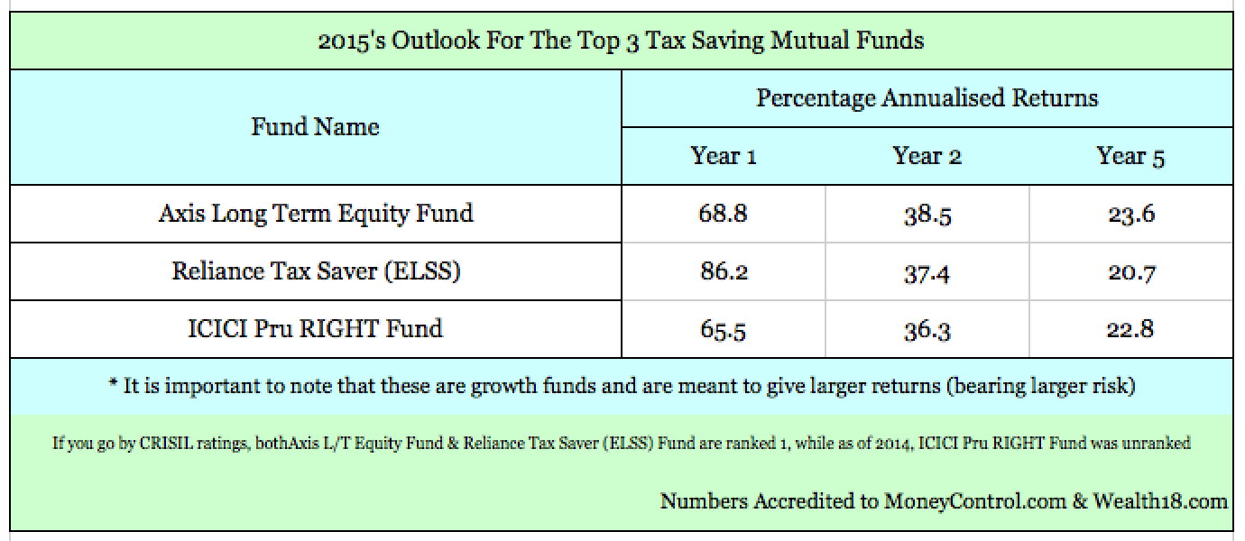 Your Tax Saving Mutual Fund Picks For 2015