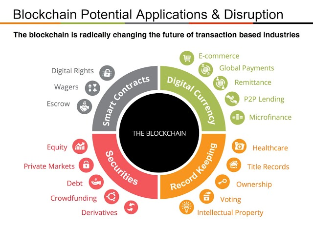 #Blockchain potential applications and disruption