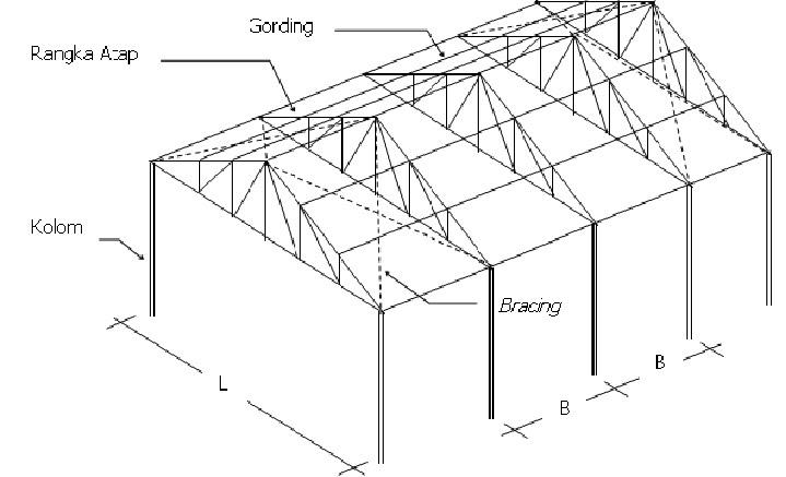 Konstruksi bangunan: analisis desain struktur rangka atab