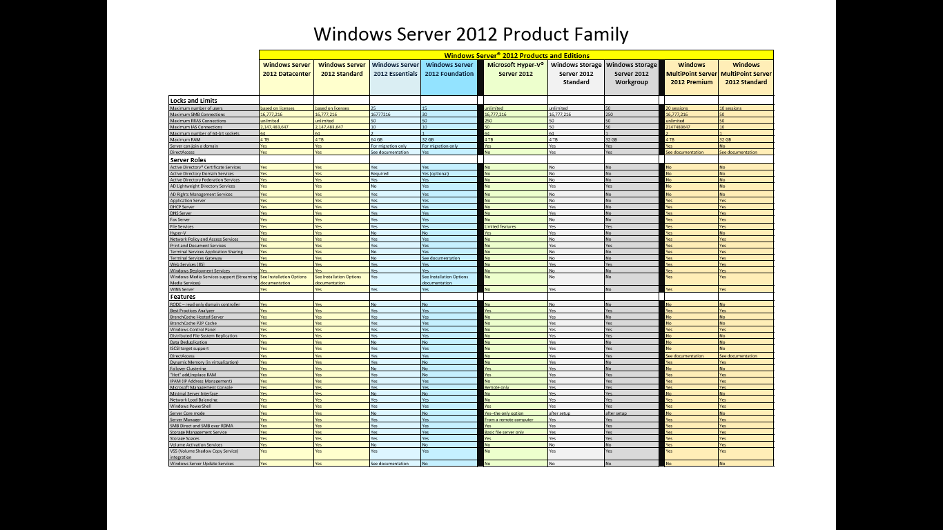 Vt technology blog new downloads windows server 2012 for New windows products