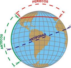 Posiciones Geográficas Importantes, Antípodas, Antecos, Periecos