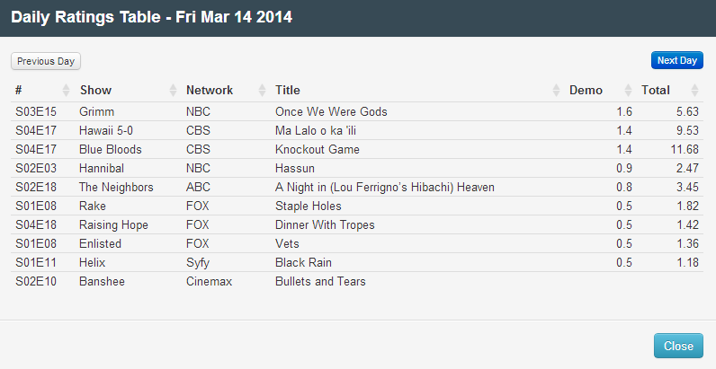 Final Adjusted TV Ratings for Friday 14th March 2014