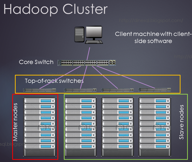 Dinesh's Blog :::: Being Compiled ::::: Hadoop cluster and how it ...