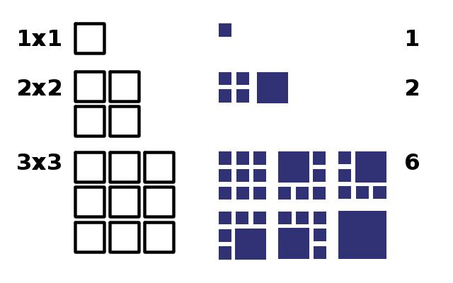 language agnostic: Hardware and Squares