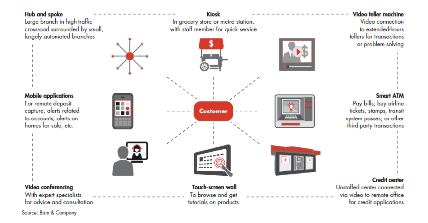 banking strategy There are four platform banking models to consider as a bank makes the pivot to  an open banking platform strategy.