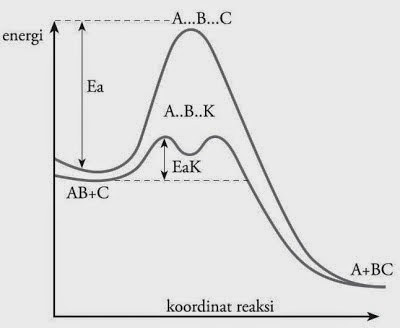 Laju reaksi kelompok 4 kimia14 unlam diagram energi potensial reaksi tanpa katalis dan dengan katalis energi aktivasi reaksi dengan katalis eak lebih kecil dari reaksi tanpa katalis ccuart Image collections
