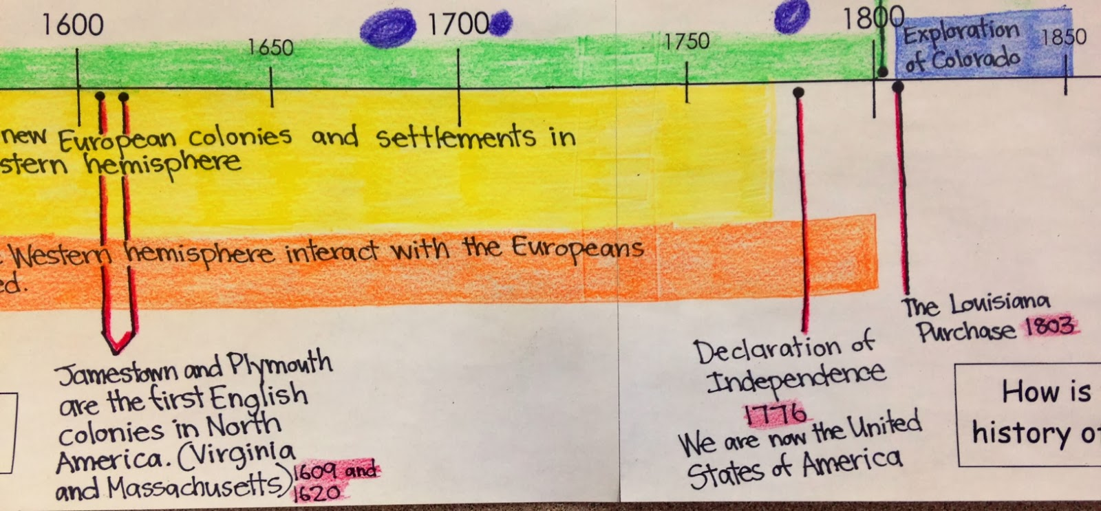 step 5 add the next key events or eras in u s history