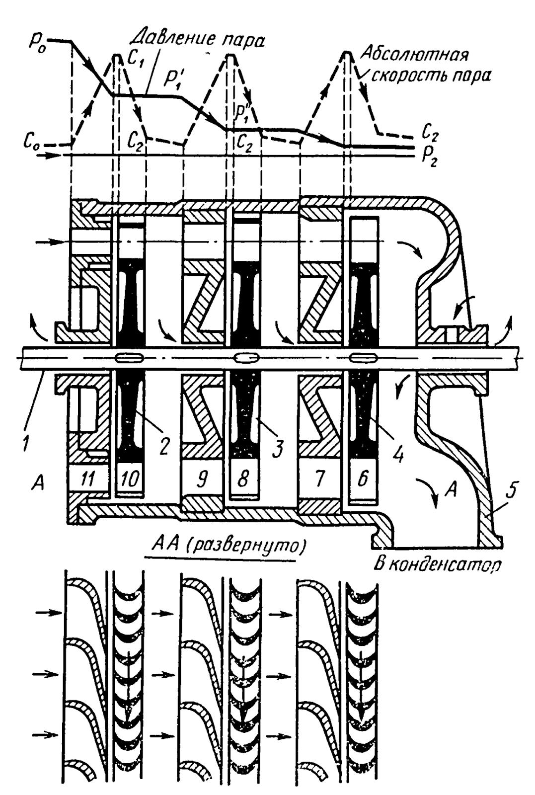 инструкция ремонт паровых турбин