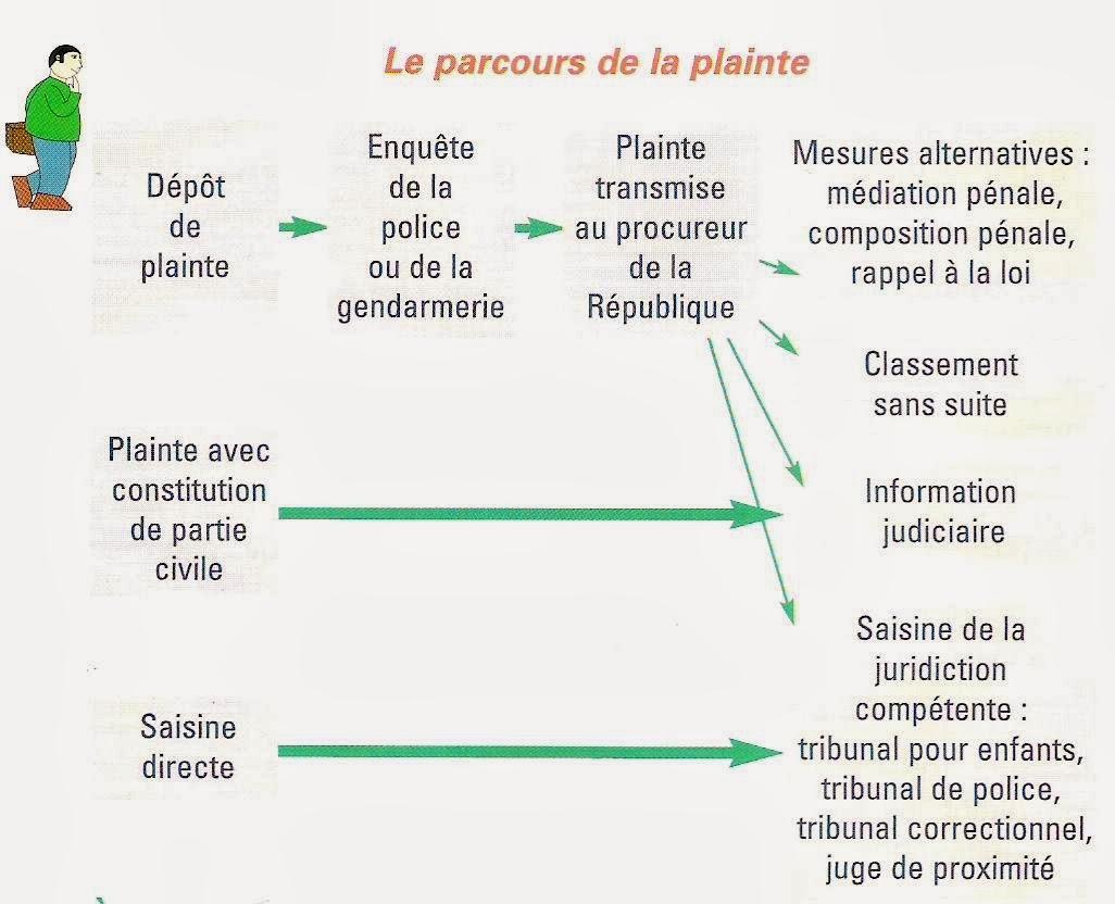 Ufc haute marne porter plainte - Porter plainte aupres du procureur de la republique ...