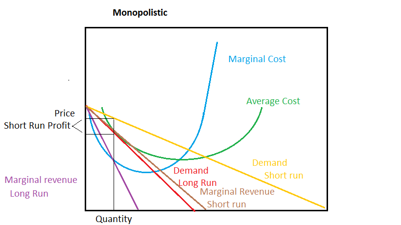 monopoly marginal cost and long run Profit maximization depends on producing a given quantity of output at the lowest possible cost, and the long-run  long-run average total cost marginal cost.