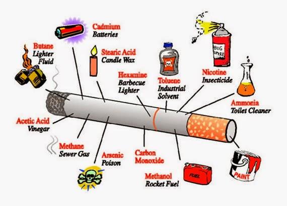 Kadar Nikotin Pada Rokok yang Membahayakan