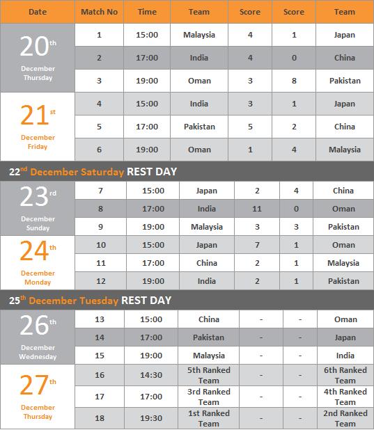 Jadual dan Keputusan Kejohanan Hoki Trofi Juara-Juara Asia 2012