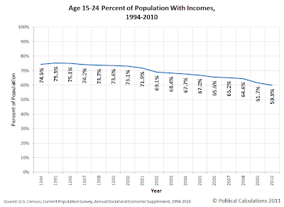 Age 15-24 Percent of Population With Incomes, 1994-2010